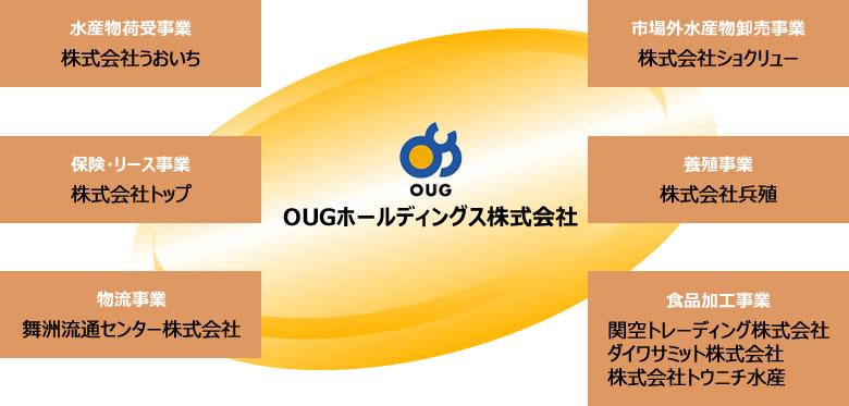 OUGグループ